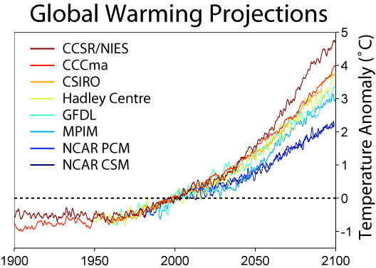 global warming predictions