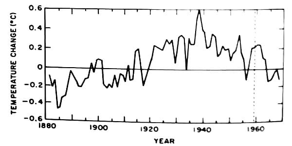 Global Cooling until 1970