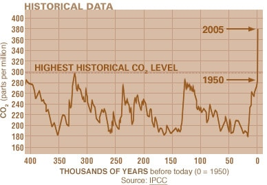 definition of climate change ipcc